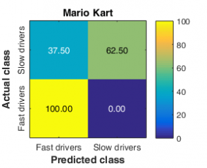 The percentage of eye-tracking recordings that were correctly classified as either fast or slow drivers are shown on the diagonal. Off-diagonal elements (left top and bottom right) are misclassifications.